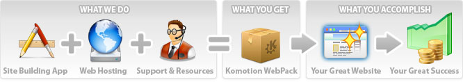 Hosting + Building Tools + Support & Resources = Komotion WebPack --> Your breakthrough success