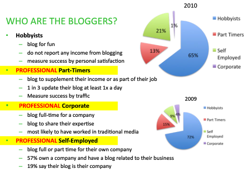 chart showing who are the bloggers